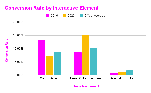 Conversion Rate by Interactive Element