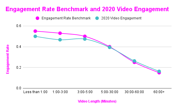 Engagement Rate Benchmark and 2020 Video Engagement