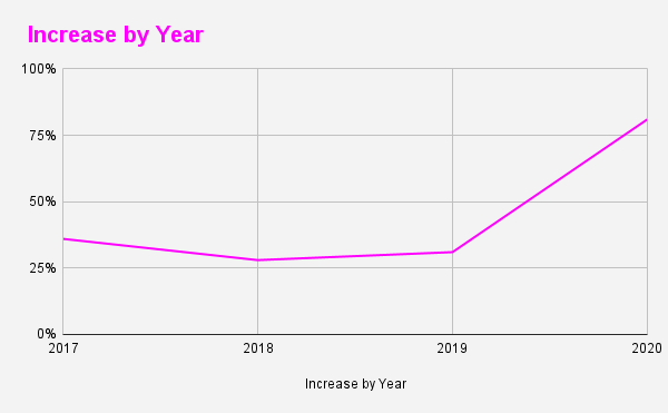 Increase by Year