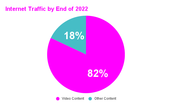 Internet Traffic by End of 2022