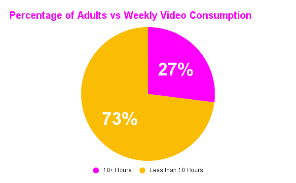 Percentage of Adults vs Weekly Video Consumption