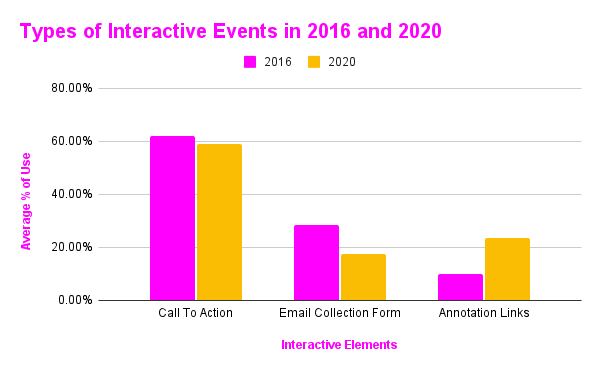 Types of Interactive Events in 2016 and 2020
