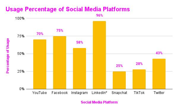Usage Percentage of Social Media Platforms