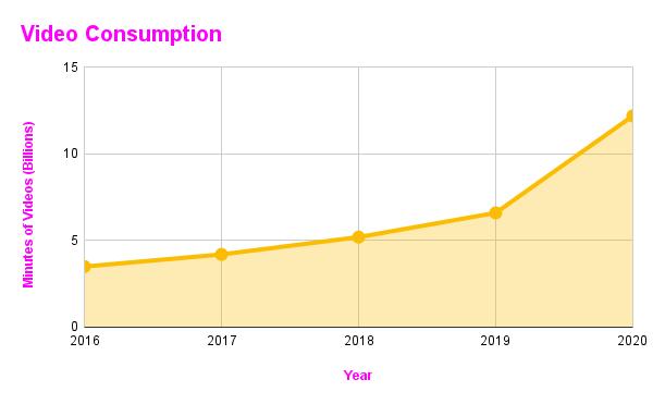 Video Consumption