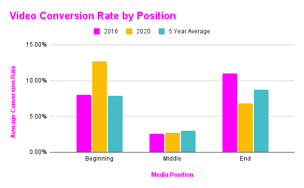 Video Conversion Rate by Position