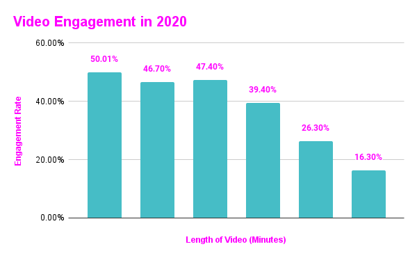 Video Engagement in 2020