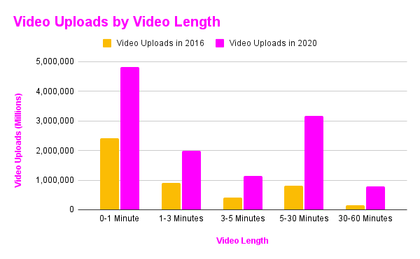 Video Uploads by Video Length