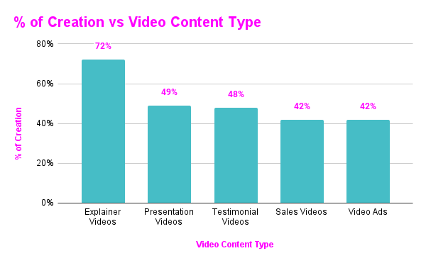 % of Creation vs Video Content Type